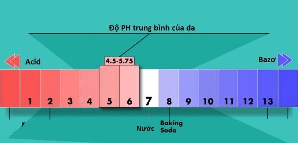 Chỉ số độ pH của da bao nhiêu là thích hợp?