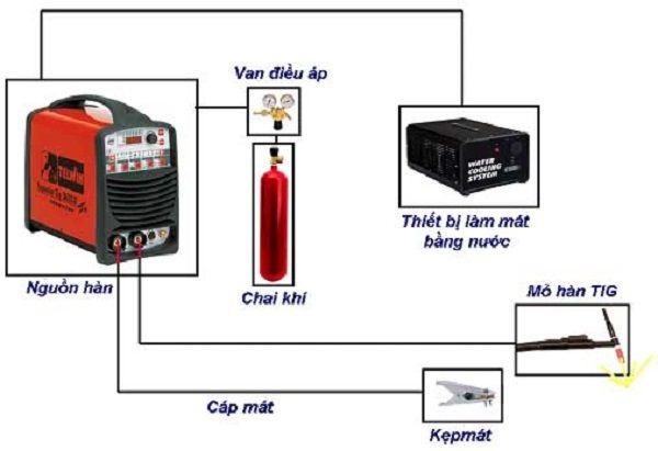 Chọn điện cực và khí bảo vệ chính xác, hỗ trợ hàn đúng kỹ thuật