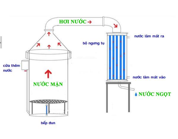 Lọc nước mặn thành nước ngọt bằng phương pháp chưng cất