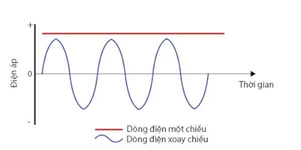 đo dòng điện 1 chiều bằng đồng hồ vạn năng